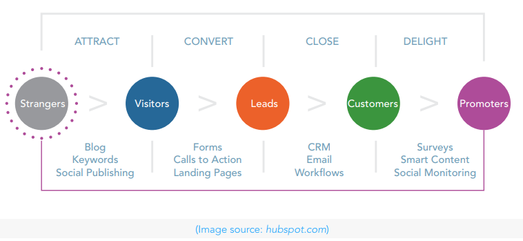 Turning leads into prospects save time and improves results with marketing automation