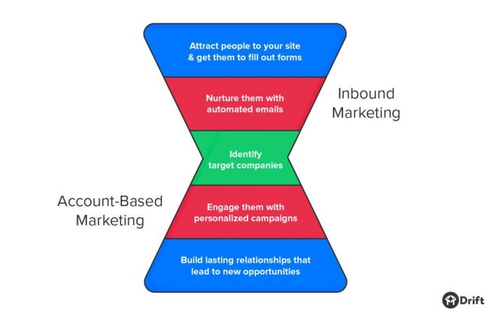 Blended-Inbound-Marketing-and-Account-Based-Marketing-Funnel