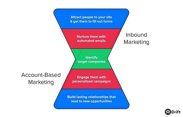 Blended-Inbound-Marketing-and-Account-Based-Marketing-Funnel