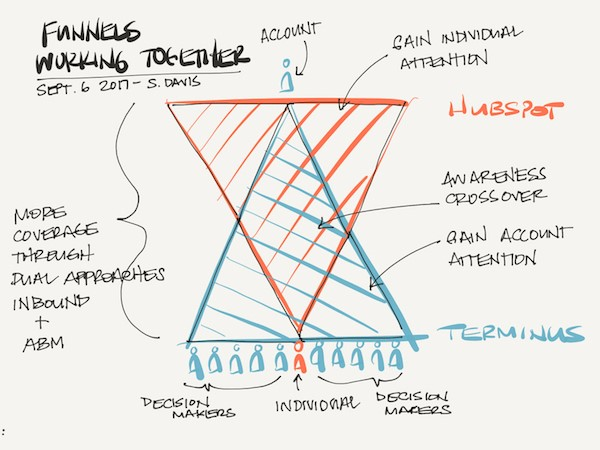 Merging-the-Inbound-Marketing-and-Account-Based-Marketing-Funnel