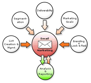 There are several aspects of email marketing which can increase in effiency and create marginal gains