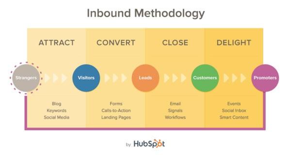 inbound methodology inbound technology needed