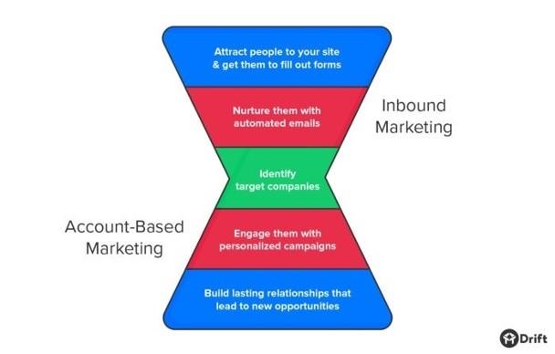 inbound-marketing-account-based-marketing-blended-funnel