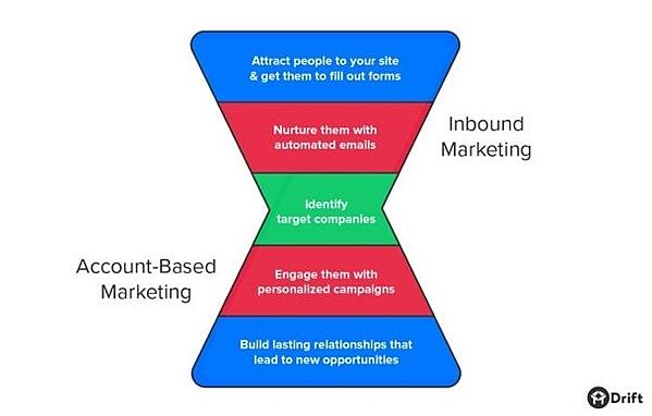 account based marketing and inbound marketing blended funnel
