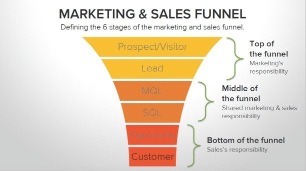 The inbound marketing sales funnel shows you how visitors become customers
