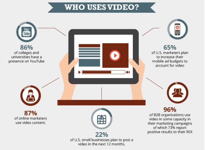 Video is integral to most modern inbound marketing strategies