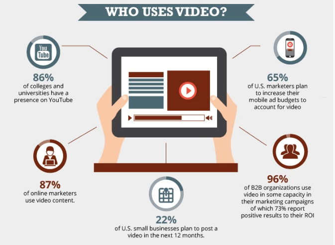 Video is integral to most modern inbound marketing strategies