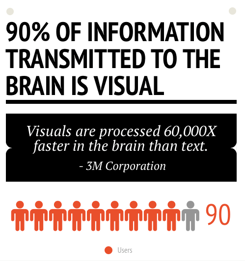 Visual information is much easier for our minds to disseminate