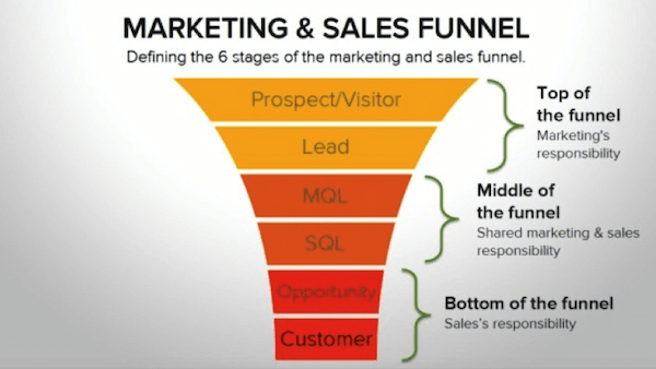 An inbound marketing website design should include every stage of the funnel.