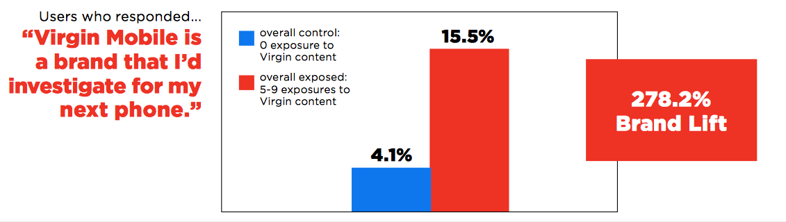 People who repeatedly view your content are more likely to consider your business when shopping for products and services