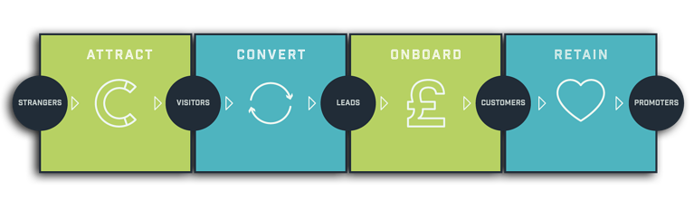 intelligent integrated inbound methodology