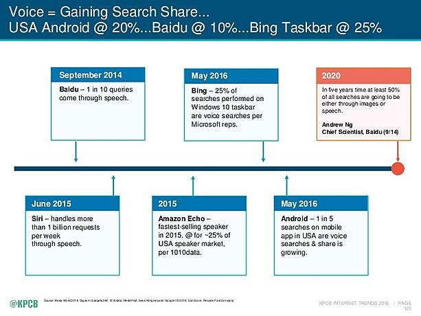 How-voice-search-is-growing