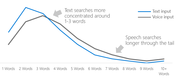 voice-search-through-the-longer-tail