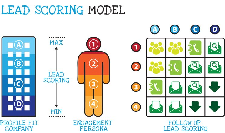 Lead scoring made easy by marketing automation