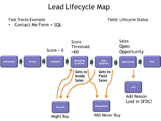 Lead Lifecycle Map