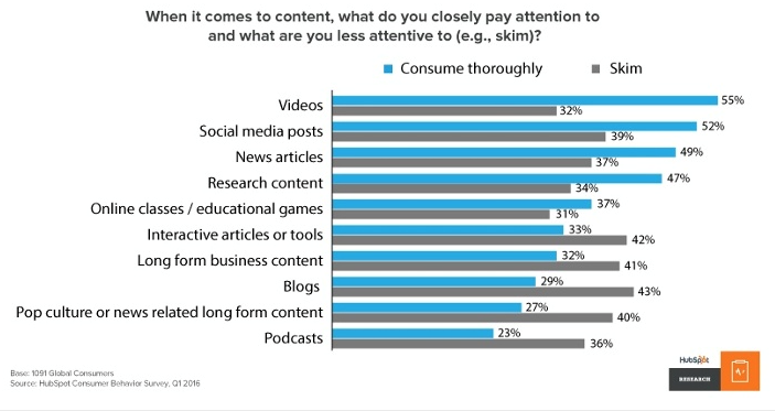 People are more likely to devote attention to video than any other content type.