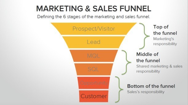 marketing and sales funnel inbound marketing