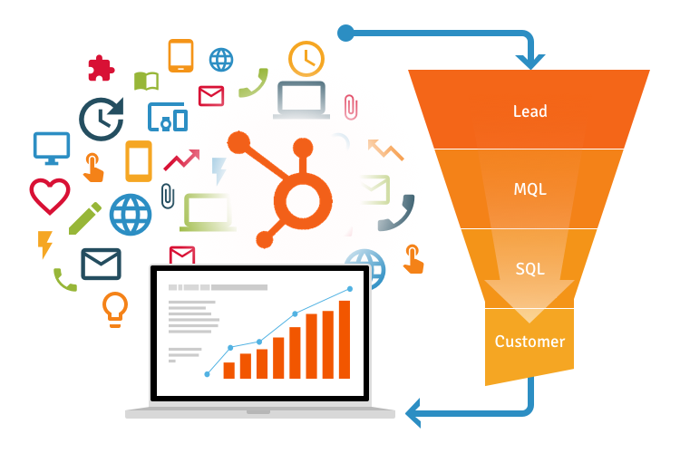 Marketing Automation lead to customer funnel