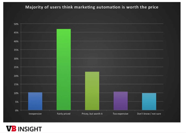 Chart shows that users think Marketing Automation is worth the price