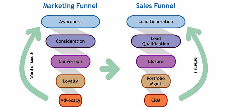 marketing sales funnel.jpeg