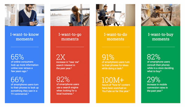 micro moments google seo
