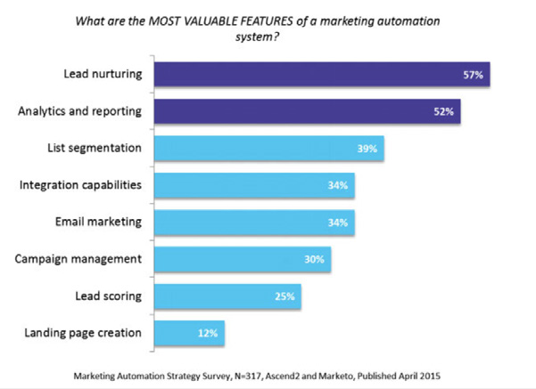 Chart with the most valuable features of marketing automation system