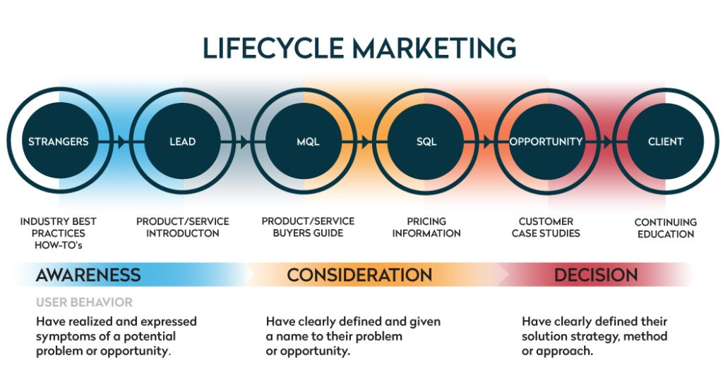 lifecycle-marketing - the-different-stages