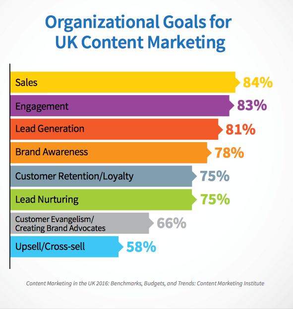 organisational goals for UK content marketing graph