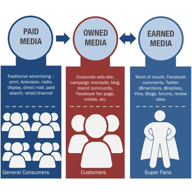 paid owned earned media graphic
