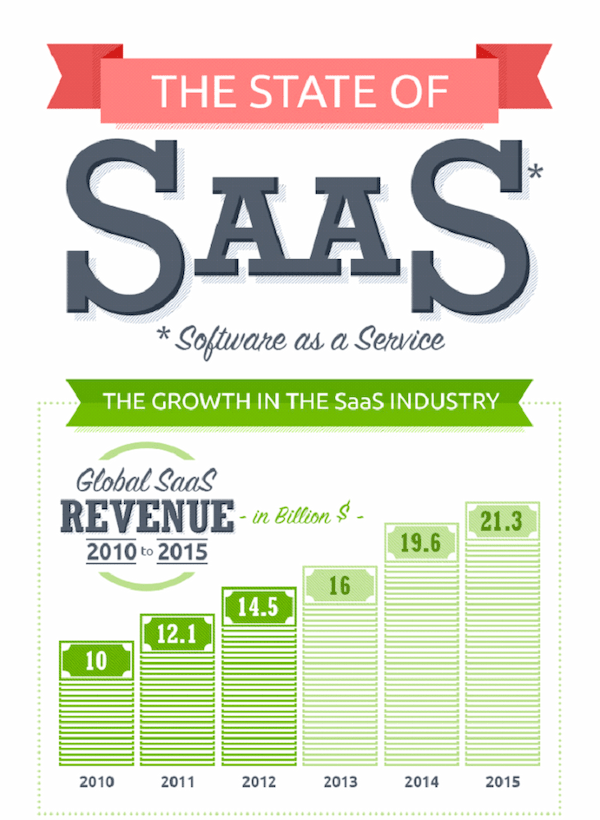 the state of SaaS buyers journey infographic