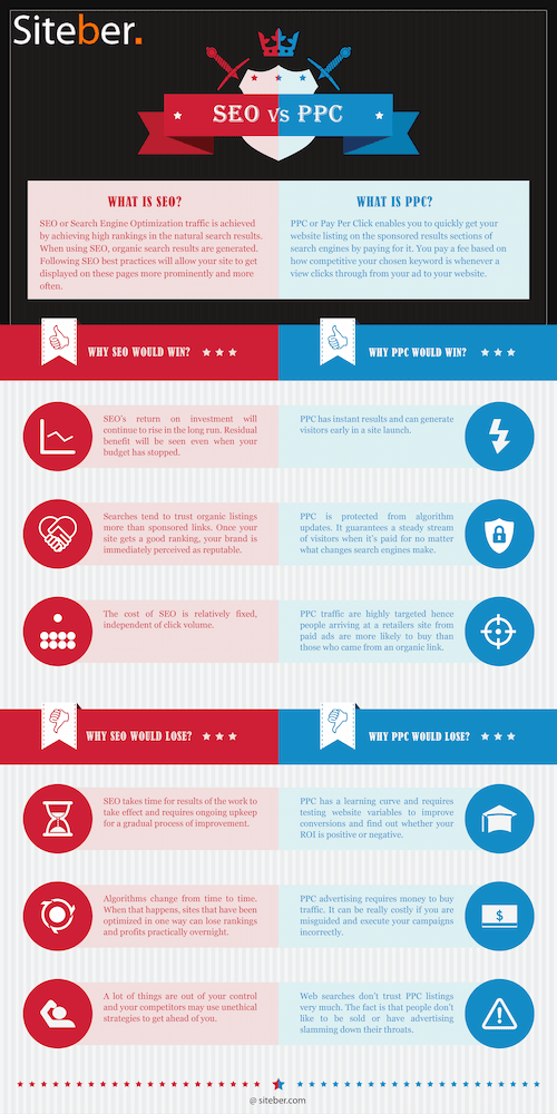Pros-and-cons-of-SEO-v-PPC