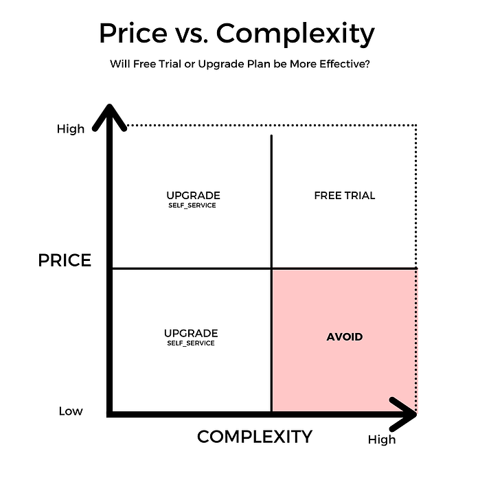 price vs. complexity in freemium models for SaaS Go to Market