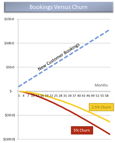 David Skok's chart explaining the effect of churn on a SaaS business