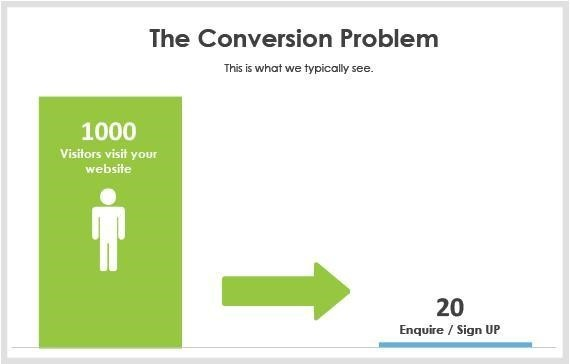 Without remarketing, your conversions will stay minimal at best.