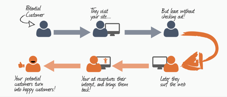The remarketing cycle helps you engage with customers that may never have returned to your website.