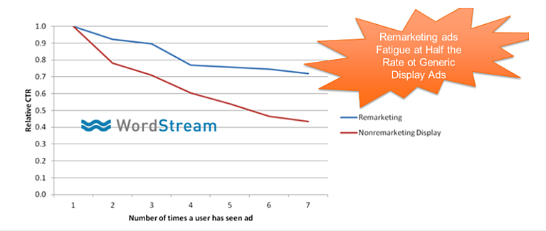 Remarketing ads cause ad fatigue at a much slower rate than non-targeted banners