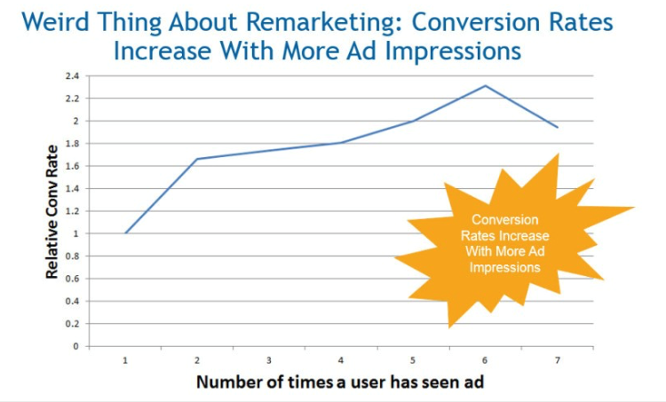 Remarketing increases conversion rates with more ad impressions.