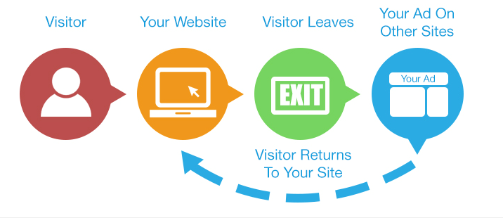 Remarketing tracks your site visitors across the web
