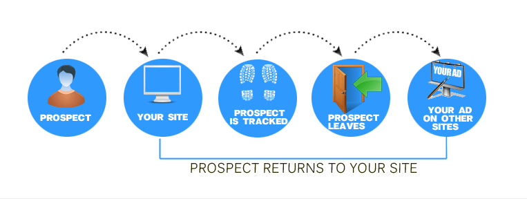 Remarketing allows you to track your prospects wherever they go