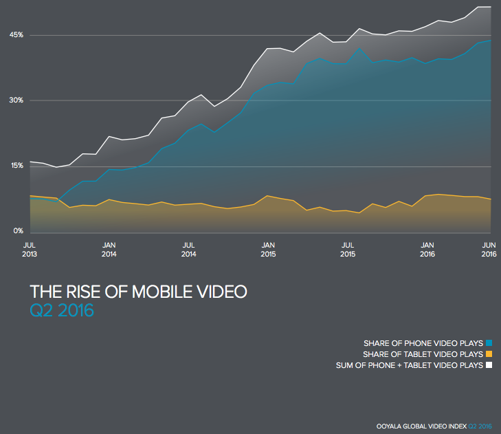 rise of mobile video 2016