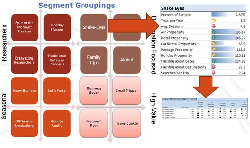 saas segment groupings flow chart