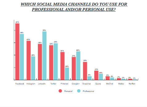 Marketers don't necessarily choose the same social media platforms for both personal and professional use.