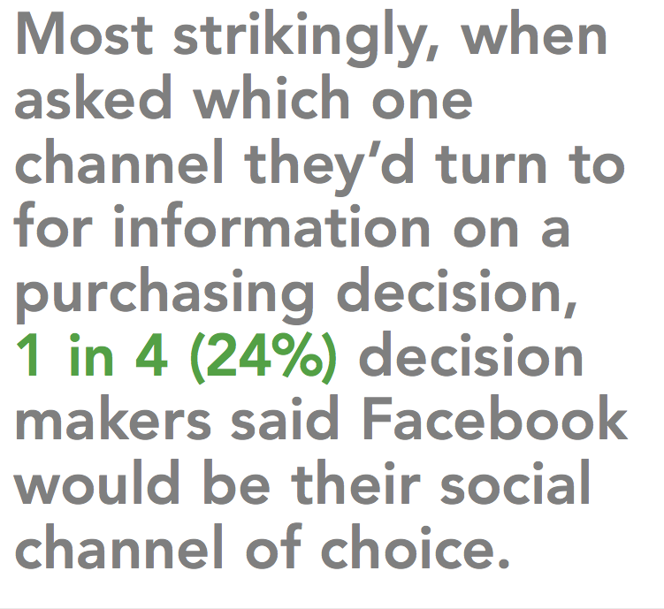 24% of decision makers prefer Facebook for social media marketing.