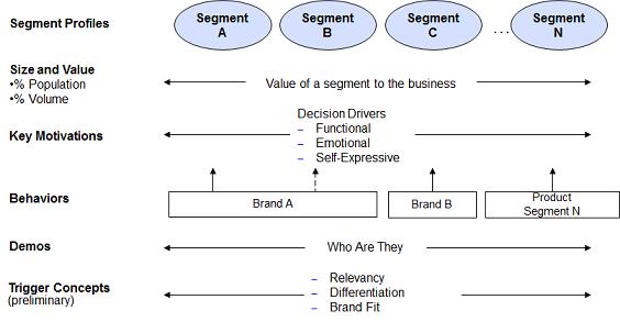 segmentation-framework-criteria