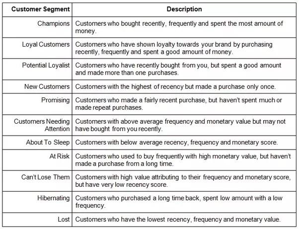 segmentation-framework-customer-segment