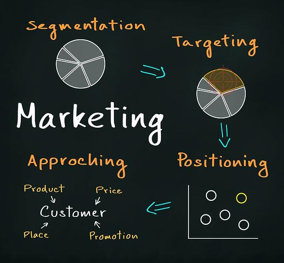 The process of segmentation, targeting, positioning, and approaching process
