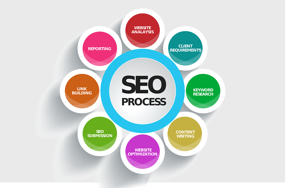 SEO as part of inbound marketing