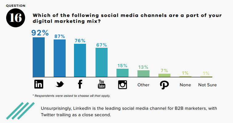 b2b-social-media-marketing-mix.png