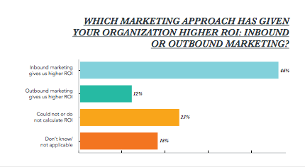 Inbound marketing was deemed to have the greatest ROI for respondents.