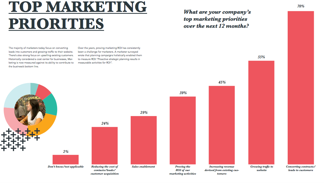 The number one marketing priority for surveyed companies was lead conversion.